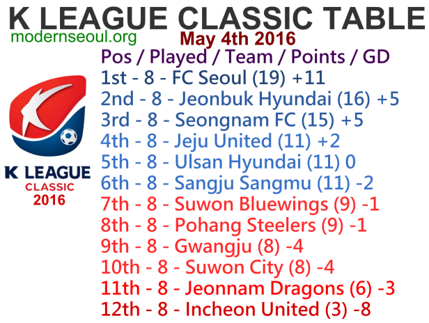 K League Classic 2016 League Table May 4th