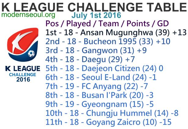 K League Challenge 2016 League Table July 1st