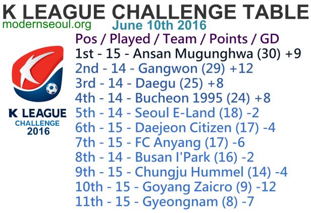K League Challenge 2016 League Table June 10