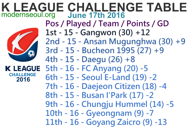 K League Challenge 2016 League Table June 17