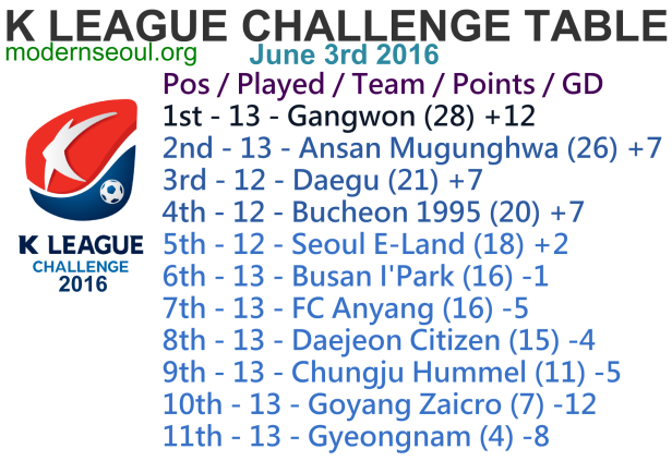 K League Challenge 2016 League Table June 3