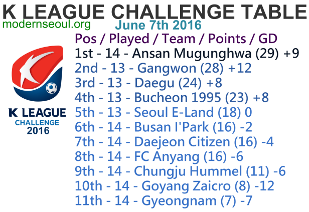 K League Challenge 2016 League Table June 7