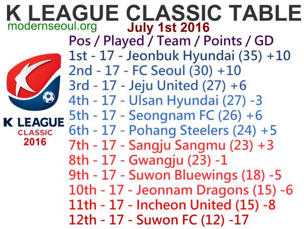 K League Classic 2016 League Table July 1st