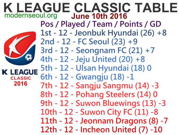 K League Classic 2016 League Table June 10th