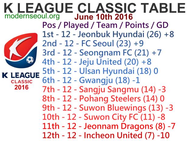 K League Classic 2016 League Table June 10th