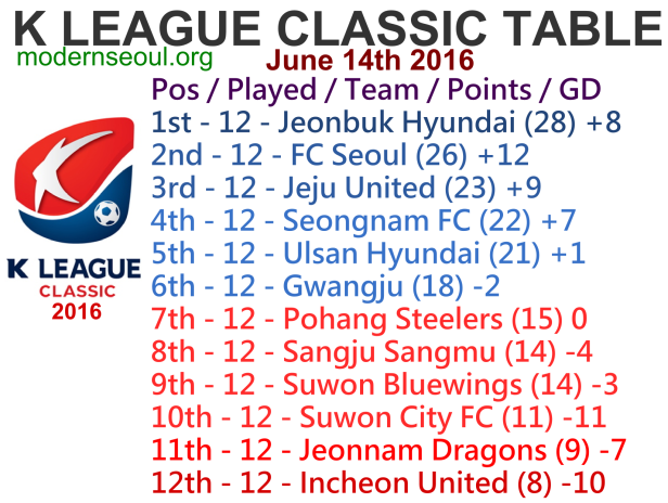 K League Classic 2016 League Table June 14th