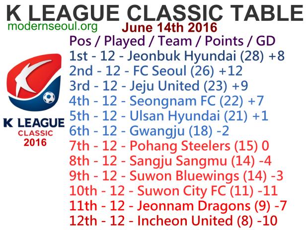 K League Classic 2016 League Table June 14th