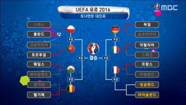 UEFA Euro 2016 Quarter Finals MBC Korean
