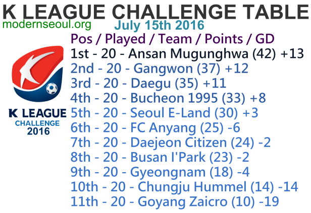 K League Challenge 2016 League Table July 15th