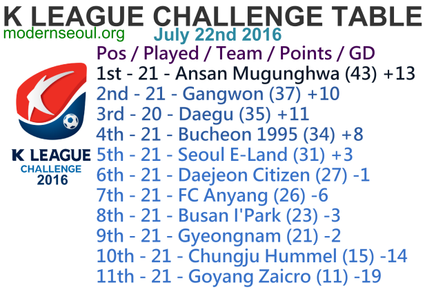 K League Challenge 2016 League Table July 22nd