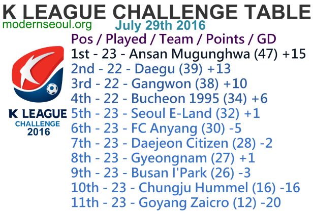 K League Challenge 2016 League Table July 29th