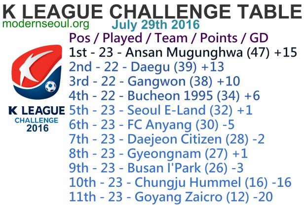 K League Challenge 2016 League Table July 29th