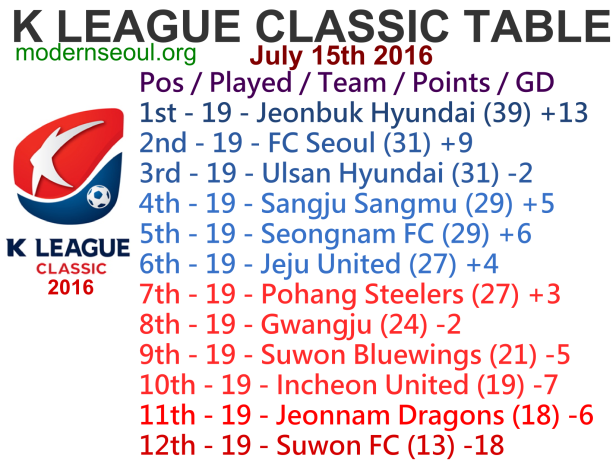 K League Classic 2016 League Table July 15th