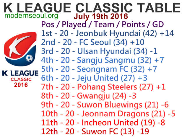 K League Classic 2016 League Table July 19th