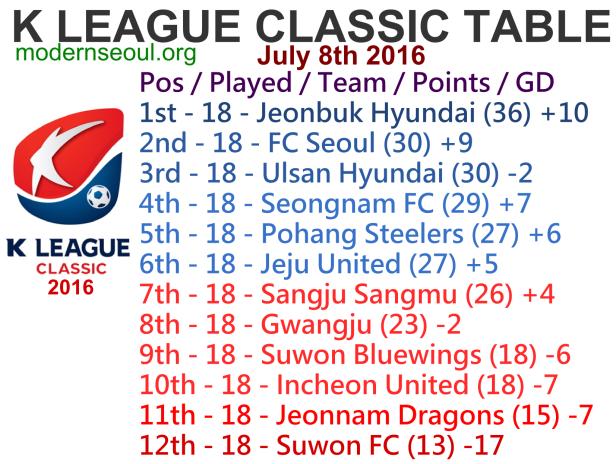 K League Classic 2016 League Table July 8th