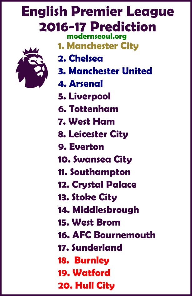 English premier league 2016 17 full table prediction for England league table 2016