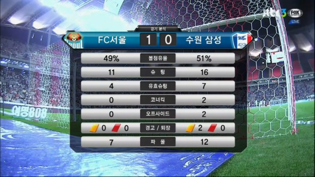FC Seoul v Suwon Bluewings Aug 2016 stats