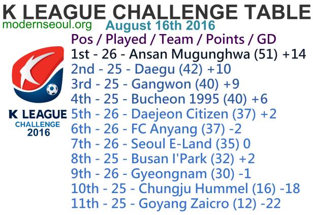 K League Challenge 2016 League Table August 16th
