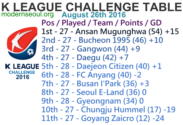 K League Challenge 2016 League Table August 26th