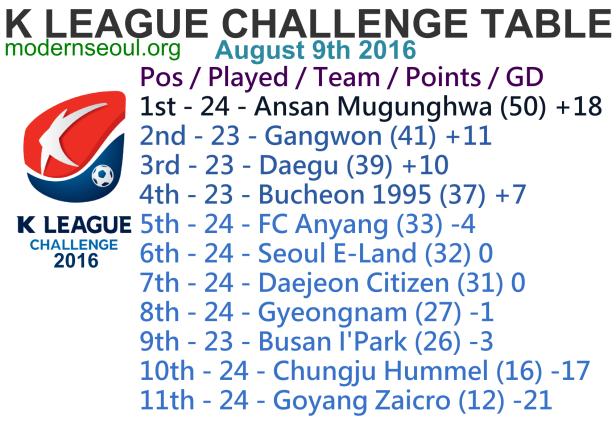 K League Challenge 2016 League Table August 9th