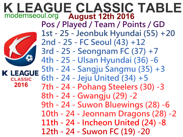 K League Classic 2016 League Table August 12th