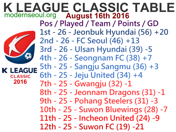 K League Classic 2016 League Table August 16th