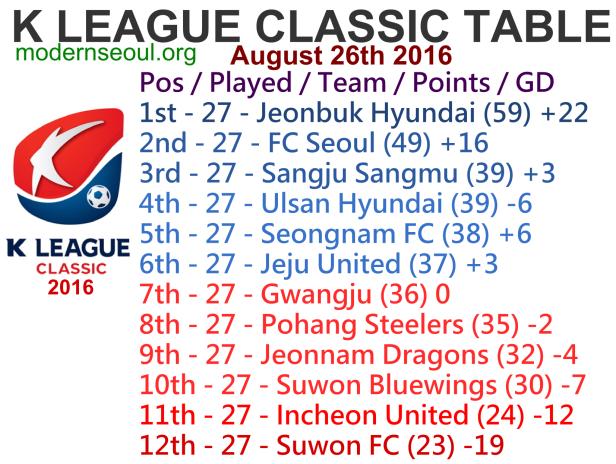 K League Classic 2016 League Table August 26th