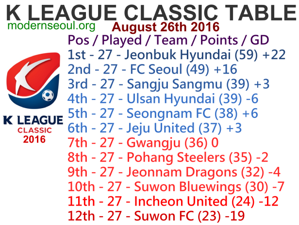K League Classic 2016 League Table August 26th