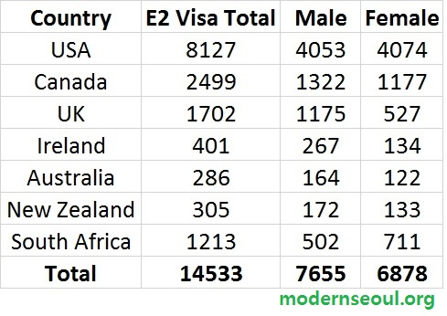 e2-visa-holders-south-korea-2015-stats