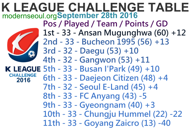 K league challenge 2016 round 37 preview predictions for League table 2016