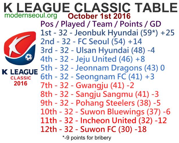 k-league-classic-2016-league-table-october-1st-r33-u