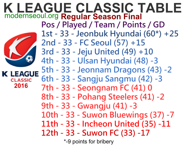k-league-classic-2016-league-table-october-regular-season-table