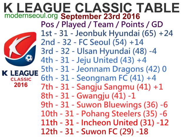 k-league-classic-2016-league-table-september-23rd
