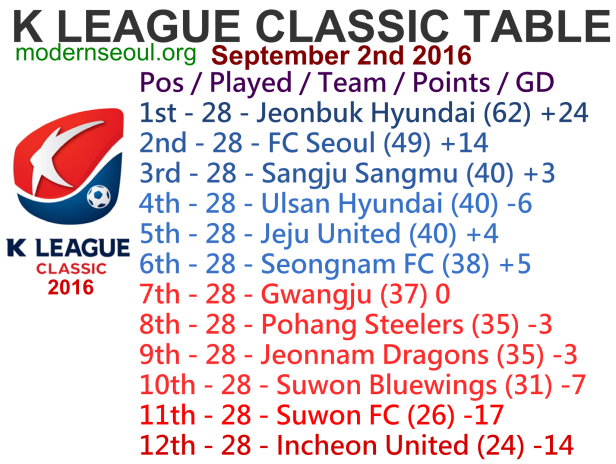 K League Classic 2016 League Table September 2nd