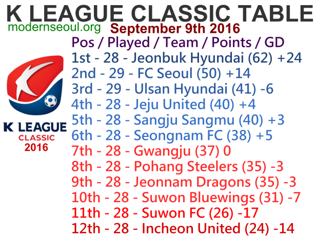 k-league-classic-2016-league-table-september-9th