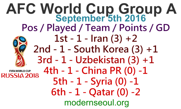 World Cup AFC Group A Table September 5th