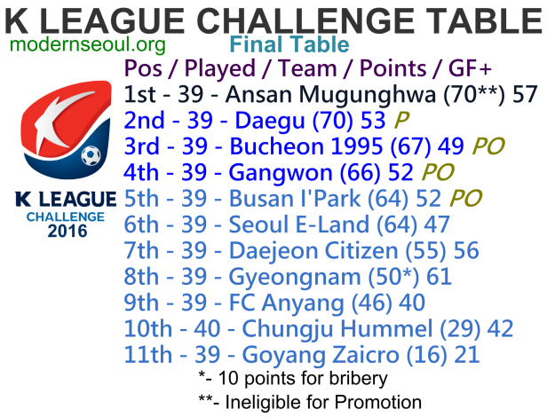 k-league-challenge-2016-final-league-table
