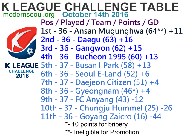 k-league-challenge-2016-league-table-october-14th