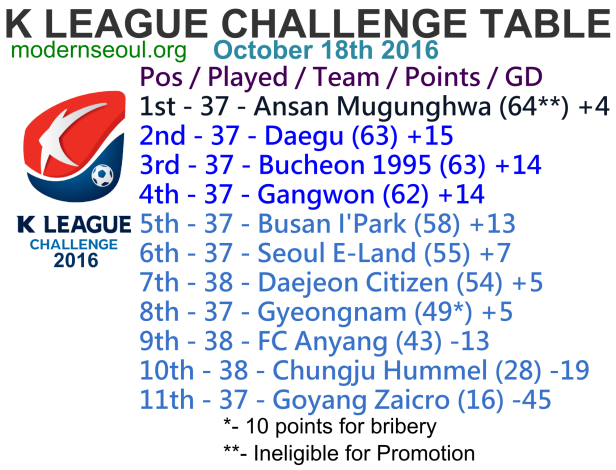 k-league-challenge-2016-league-table-october-18th
