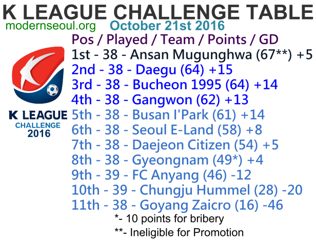 k-league-challenge-2016-league-table-october-21st