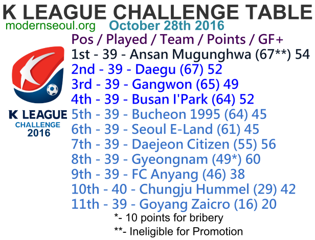 k-league-challenge-2016-league-table-october-28th