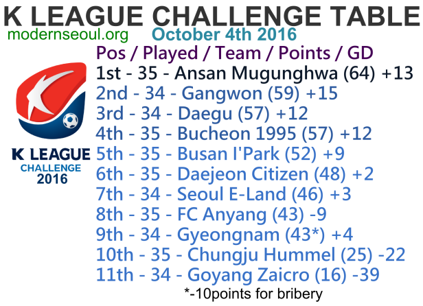 k-league-challenge-2016-league-table-october-4th
