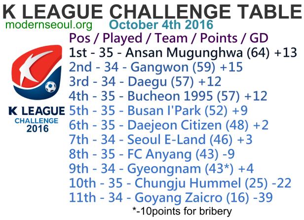 k-league-challenge-2016-league-table-october-4th