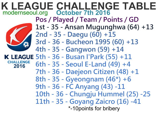 k-league-challenge-2016-league-table-october-7th-u