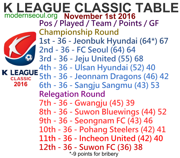 k-league-classic-2016-league-table-november-1st