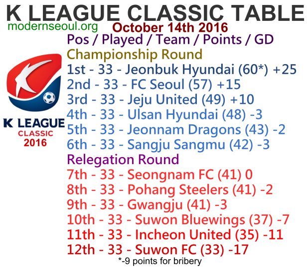k-league-classic-2016-league-table-october-14th