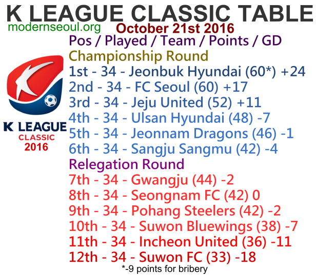 k-league-classic-2016-league-table-october-21st