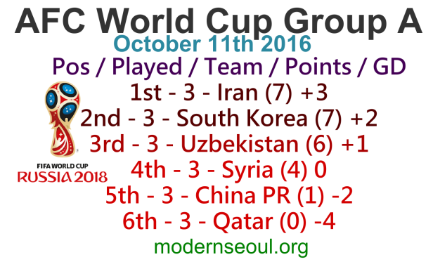 world-cup-afc-group-a-table-october-11th