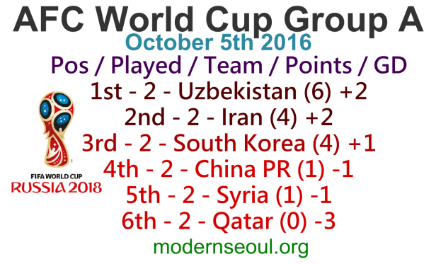 world-cup-afc-group-a-table-october-5th