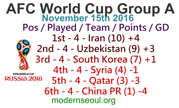 world-cup-afc-group-a-table-november-15th